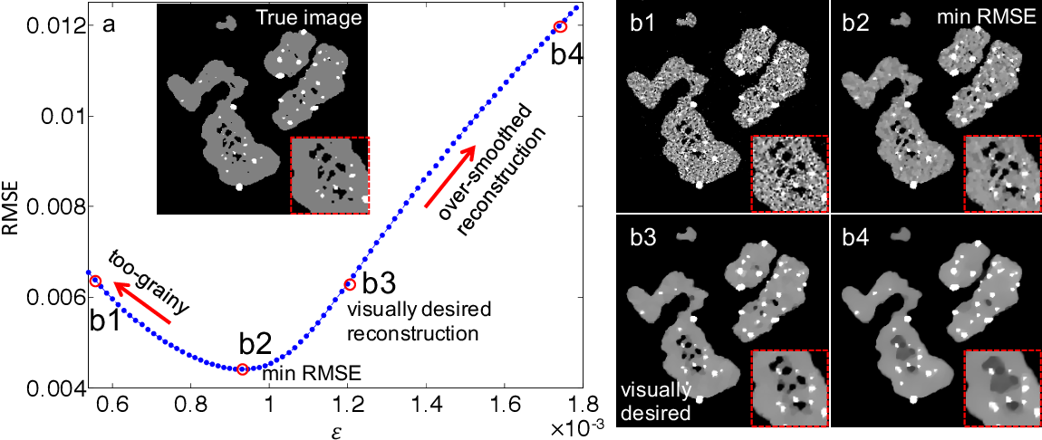 Figure 3 for Sampling Limits for Electron Tomography with Sparsity-exploiting Reconstructions
