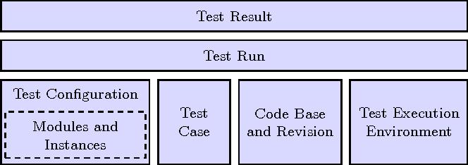 CaPTIF: Comprehensive Performance TestIng Framework - Semantic Scholar