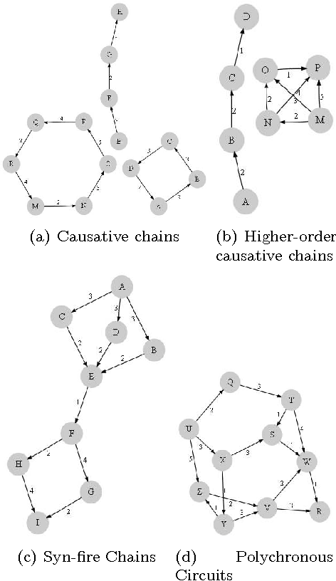 Figure 3 for Inferring Dynamic Bayesian Networks using Frequent Episode Mining