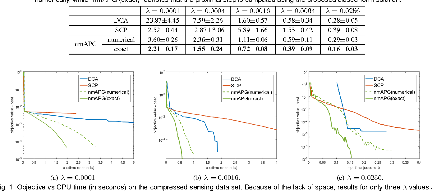 Figure 1 for Fast Learning with Nonconvex L1-2 Regularization