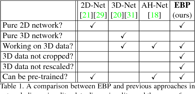 Figure 1 for Elastic Boundary Projection for 3D Medical Imaging Segmentation