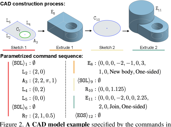 Figure 3 for DeepCAD: A Deep Generative Network for Computer-Aided Design Models
