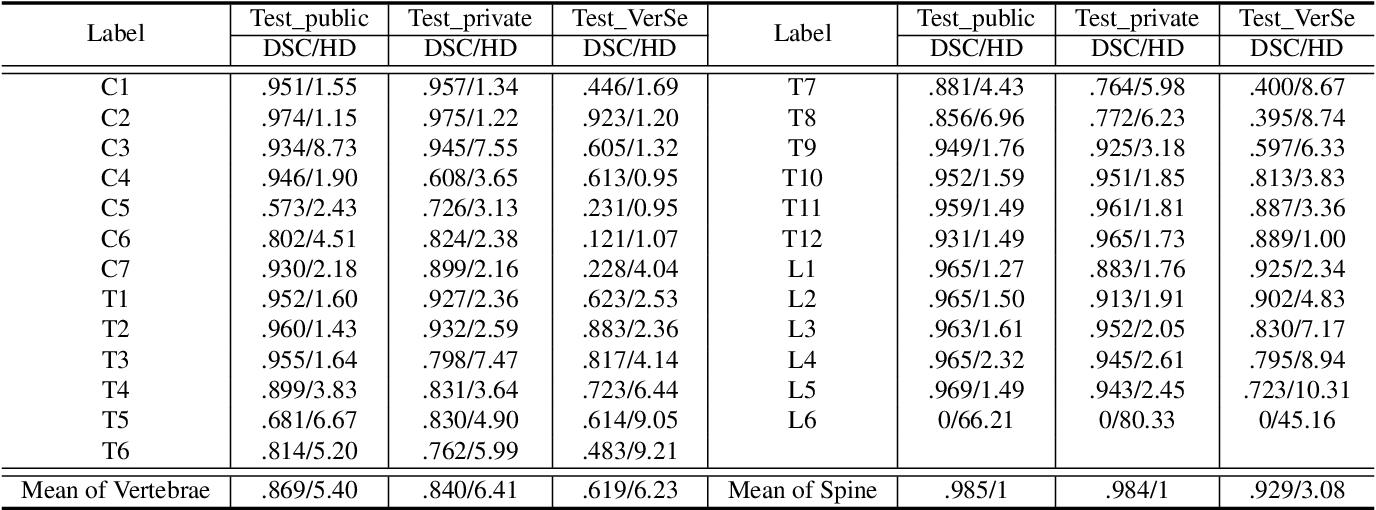 Figure 4 for CTSpine1K: A Large-Scale Dataset for Spinal Vertebrae Segmentation in Computed Tomography