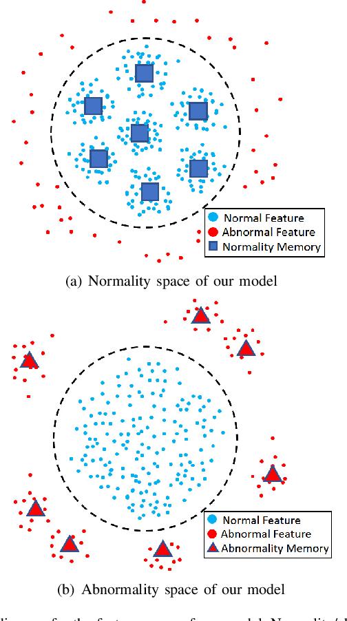 Figure 1 for Discriminative-Generative Dual Memory Video Anomaly Detection