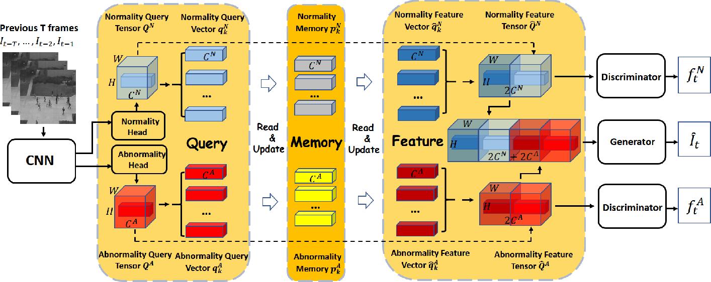 Figure 2 for Discriminative-Generative Dual Memory Video Anomaly Detection