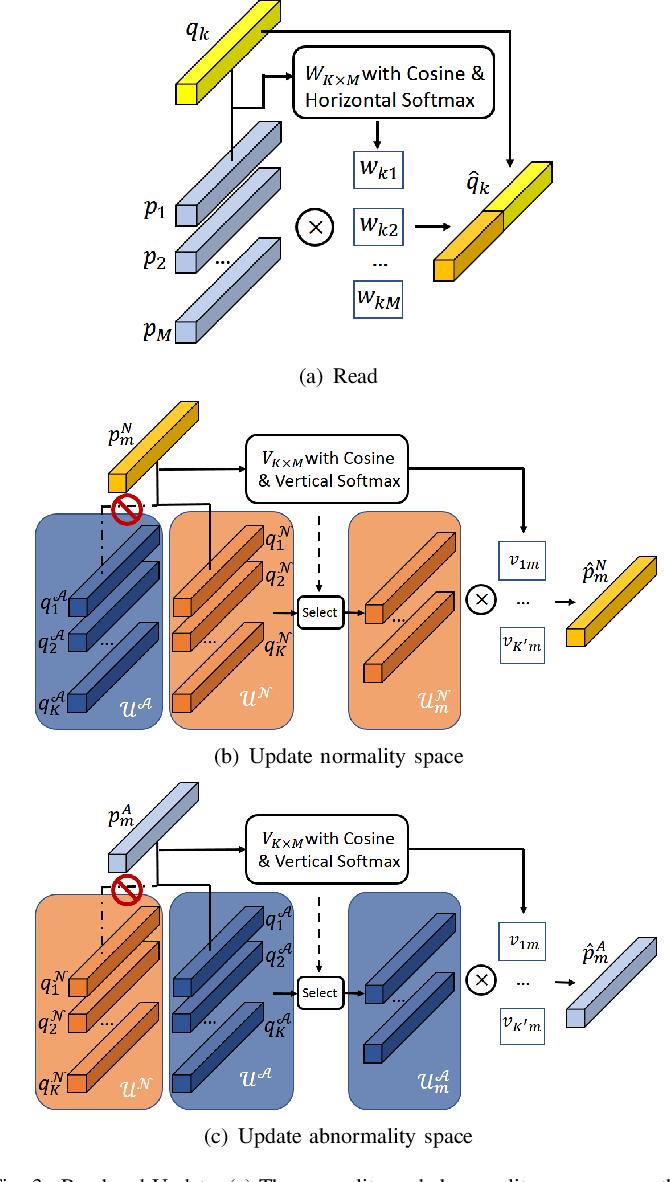 Figure 3 for Discriminative-Generative Dual Memory Video Anomaly Detection