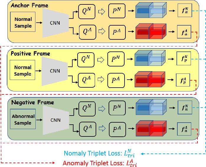 Figure 4 for Discriminative-Generative Dual Memory Video Anomaly Detection