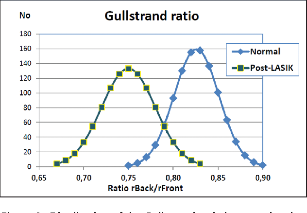 Figure 2. Distribution of the Gullstrand ratio in normal and post-LASIK populations, as measured by Pentacam.