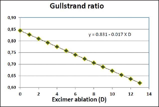Figure 3. Calculated change of the Gullstrand ratio as a function of the amount of excimer laser myopic ablation on a standard cornea. This figure also includes a regression