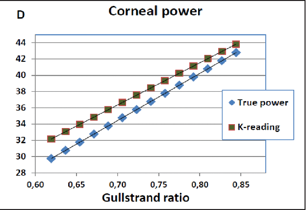 Figure 4. The difference between conventional K reading of the anterior surface and the true corneal power as a function of the Gullstrand ratio.
