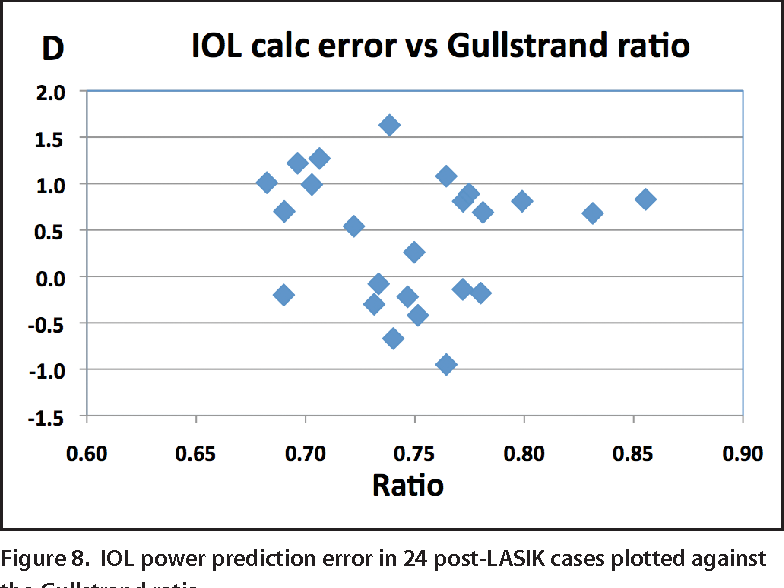 Figure 8. IOL power prediction error in 24 post-LASIK cases plotted against the Gullstrand ratio.