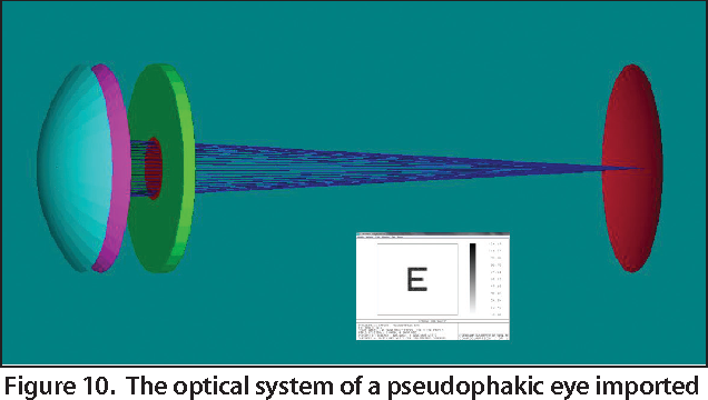 Figure 10. The optical system of a pseudophakic eye imported into Zemax software, in this case to solve for the optimal