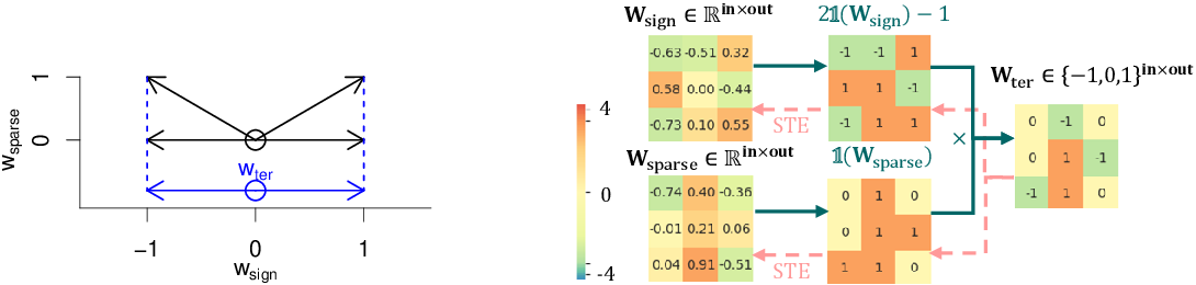 Figure 1 for $S^3$: Sign-Sparse-Shift Reparametrization for Effective Training of Low-bit Shift Networks