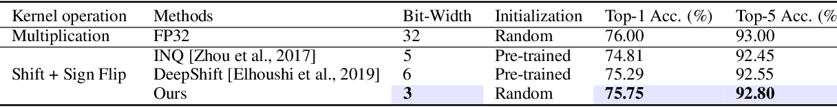 Figure 4 for $S^3$: Sign-Sparse-Shift Reparametrization for Effective Training of Low-bit Shift Networks