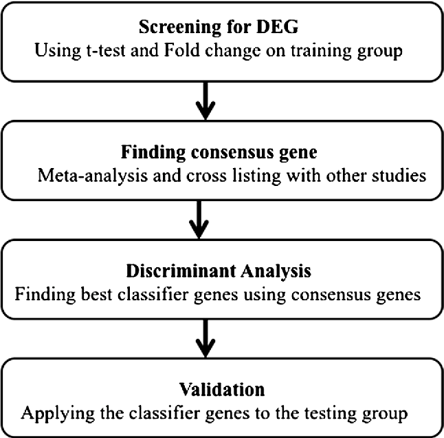 Fig. 1 Flowchart of the basic steps in searching for diagnostic biomarker for SS