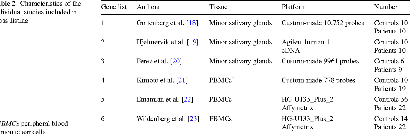 Table 2 Characteristics of the individual studies included in cross-listing