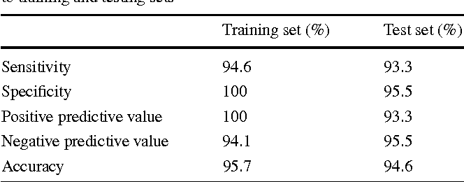 Table 3 Accuracy rates for the linear discriminant function applied to training and testing sets