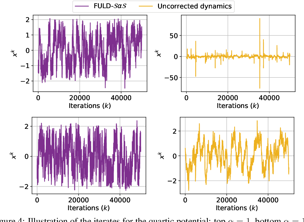 Figure 4 for Fractional Underdamped Langevin Dynamics: Retargeting SGD with Momentum under Heavy-Tailed Gradient Noise
