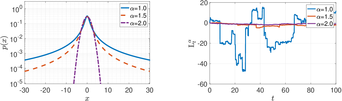 Figure 1 for Fractional Underdamped Langevin Dynamics: Retargeting SGD with Momentum under Heavy-Tailed Gradient Noise