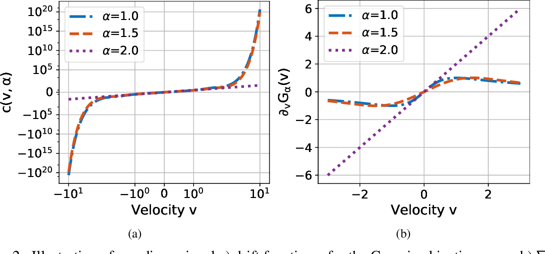 Figure 2 for Fractional Underdamped Langevin Dynamics: Retargeting SGD with Momentum under Heavy-Tailed Gradient Noise
