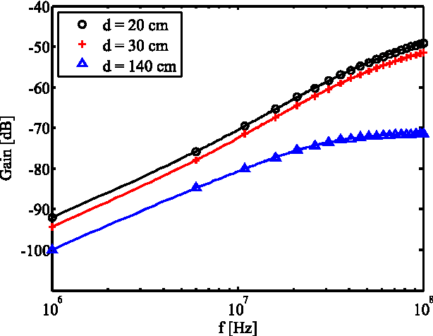 Figure 10 from Characterization and Modeling of the Capacitive HBC