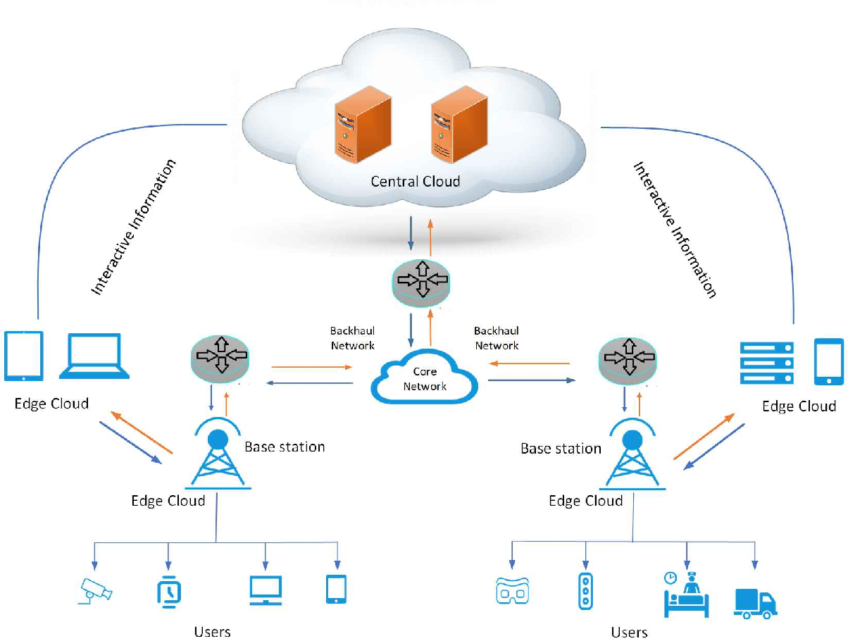 Figure 1 for A Review on Computational Intelligence Techniques in Cloud and Edge Computing