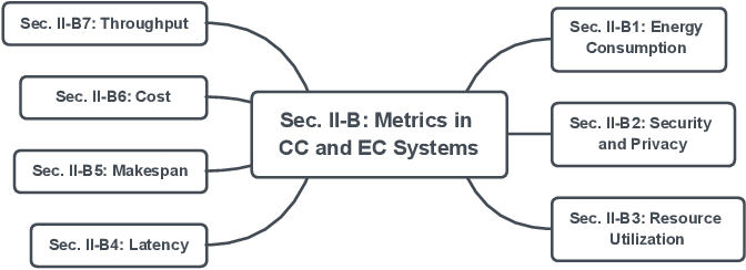 Figure 4 for A Review on Computational Intelligence Techniques in Cloud and Edge Computing