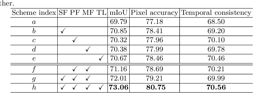 Figure 2 for Efficient Semantic Video Segmentation with Per-frame Inference
