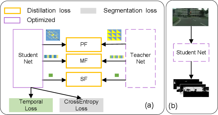 Figure 3 for Efficient Semantic Video Segmentation with Per-frame Inference