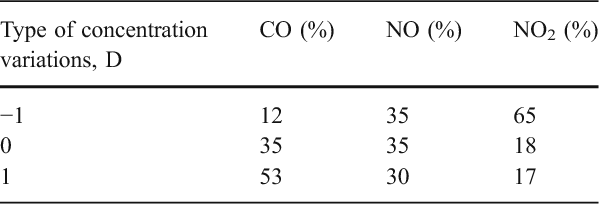Table 2 Percentages of different types of CO, NO and NO2 concentrations
