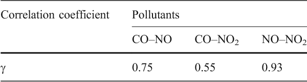 Table 3 Correlation between types of pollutant concentration variations