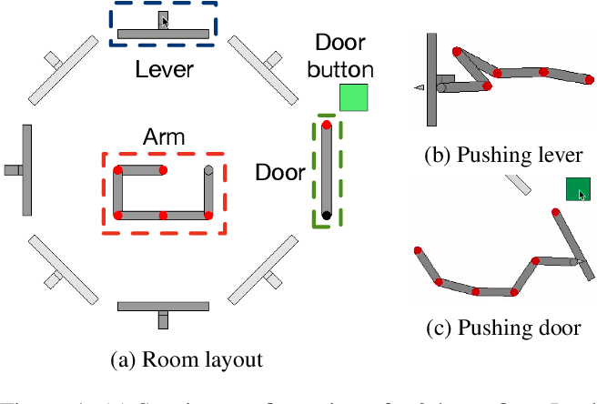 Figure 1 for Theory-based Causal Transfer: Integrating Instance-level Induction and Abstract-level Structure Learning