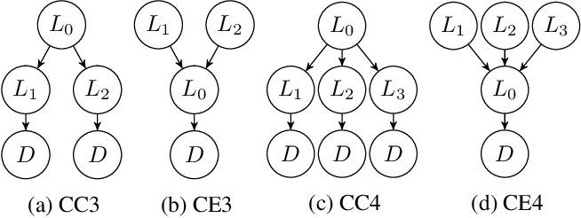 Figure 2 for Theory-based Causal Transfer: Integrating Instance-level Induction and Abstract-level Structure Learning