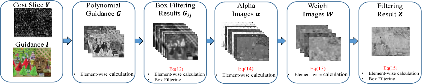 Figure 3 for Hardware-Efficient Guided Image Filtering For Multi-Label Problem