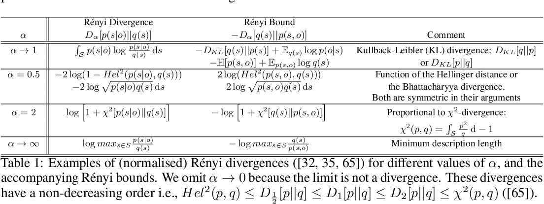 Figure 1 for Bayesian brains and the Rényi divergence