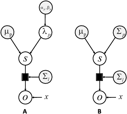 Figure 2 for Bayesian brains and the Rényi divergence