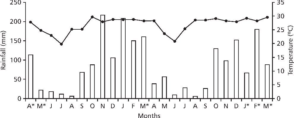 Fig. 1 — Monthly rainfall (columns), and average temperature (line) in the South Pantanal, from April 2000 to March 2002. Asterisk denotes flood period.