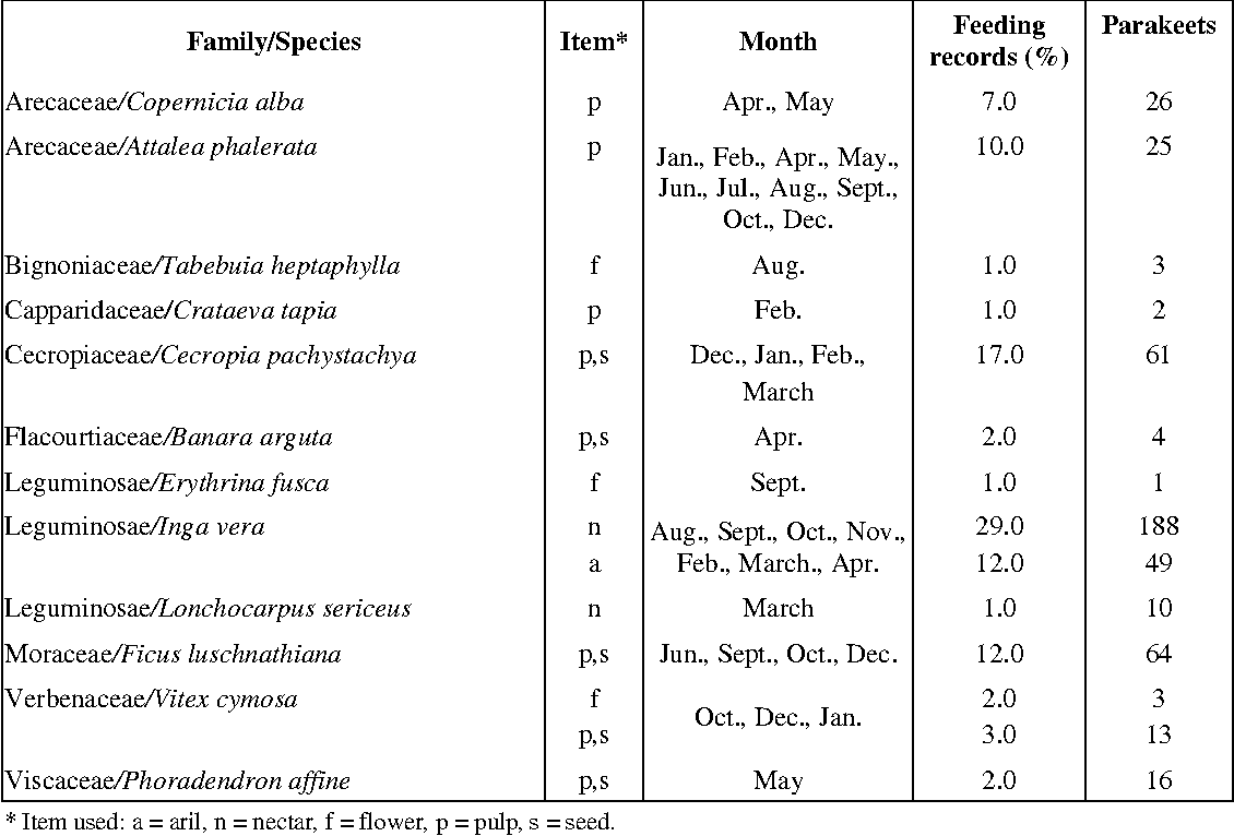 TABLE 1 Plant species monthly used by Brotogeris chiriri (N = 131 feeding records) and parakeets recorded foraging at the Miranda river gallery forest (South Pantanal).