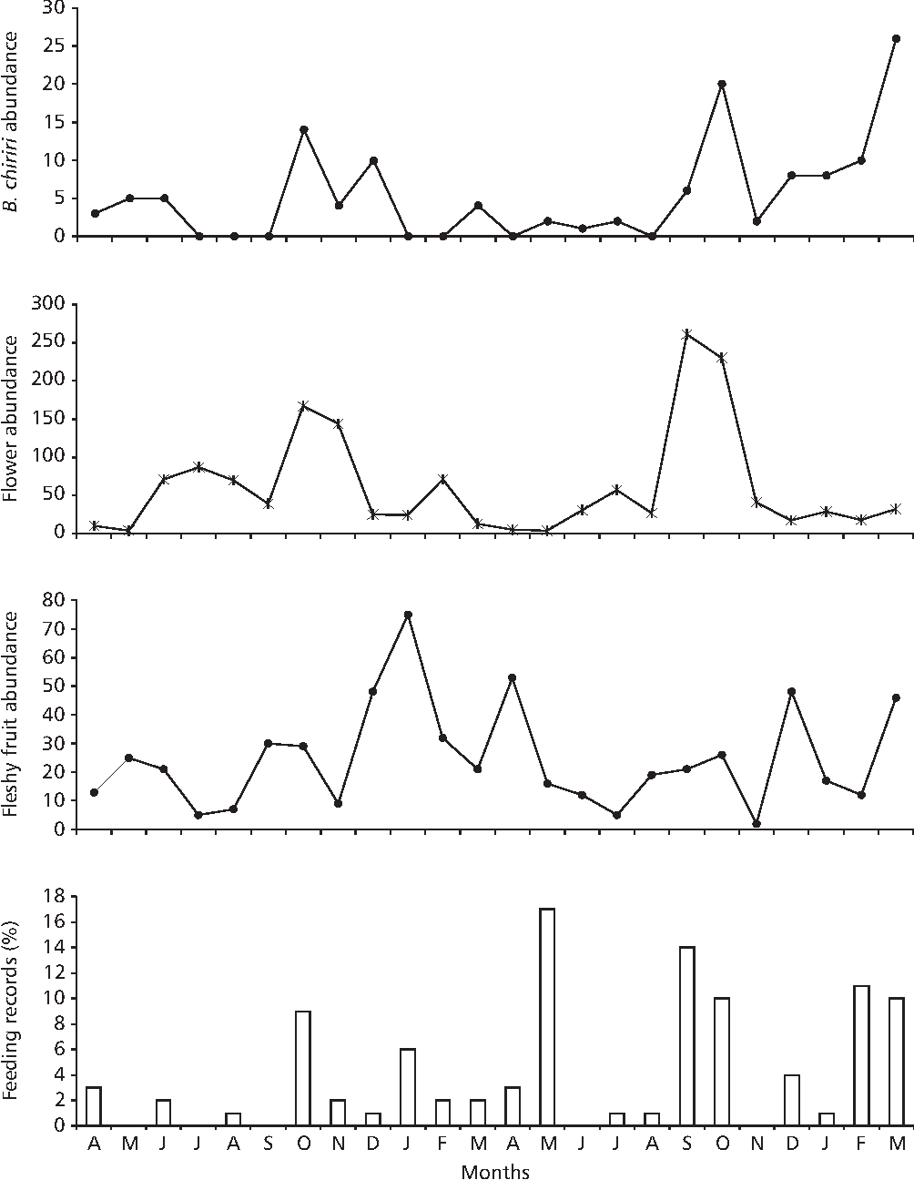Fig. 3 — From top to bottom: monthly Brotogeris chiriri abundance, flower and fleshy fruit abundance, and percentage of feeding records (N = 131), at the Miranda river gallery forest, from April 2000 to March 2002.