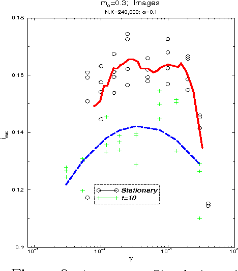 Figure 3 for Dynamical Neural Network: Information and Topology