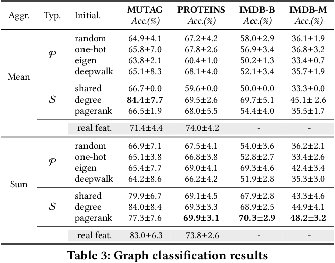 Figure 4 for On Positional and Structural Node Features for Graph Neural Networks on Non-attributed Graphs