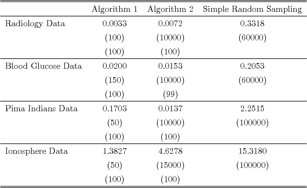 Table 2 From On An Optimization Problem In Robust Statistics