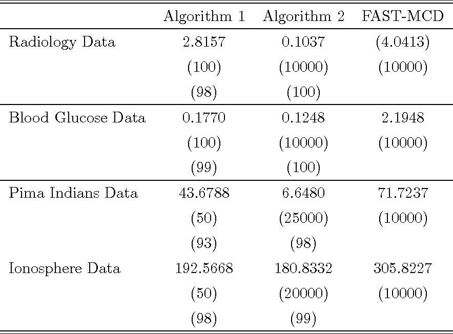 On An Optimization Problem In Robust Statistics
