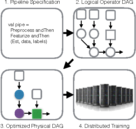 Figure 1 for KeystoneML: Optimizing Pipelines for Large-Scale Advanced Analytics