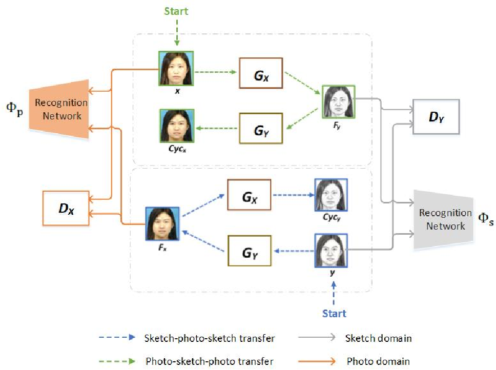 Figure 3 for Identity-Aware CycleGAN for Face Photo-Sketch Synthesis and Recognition