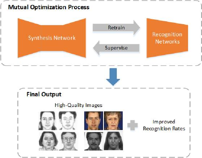 Figure 1 for Identity-Aware CycleGAN for Face Photo-Sketch Synthesis and Recognition