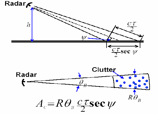 PDF] Sea clutter characterisation & small target detection