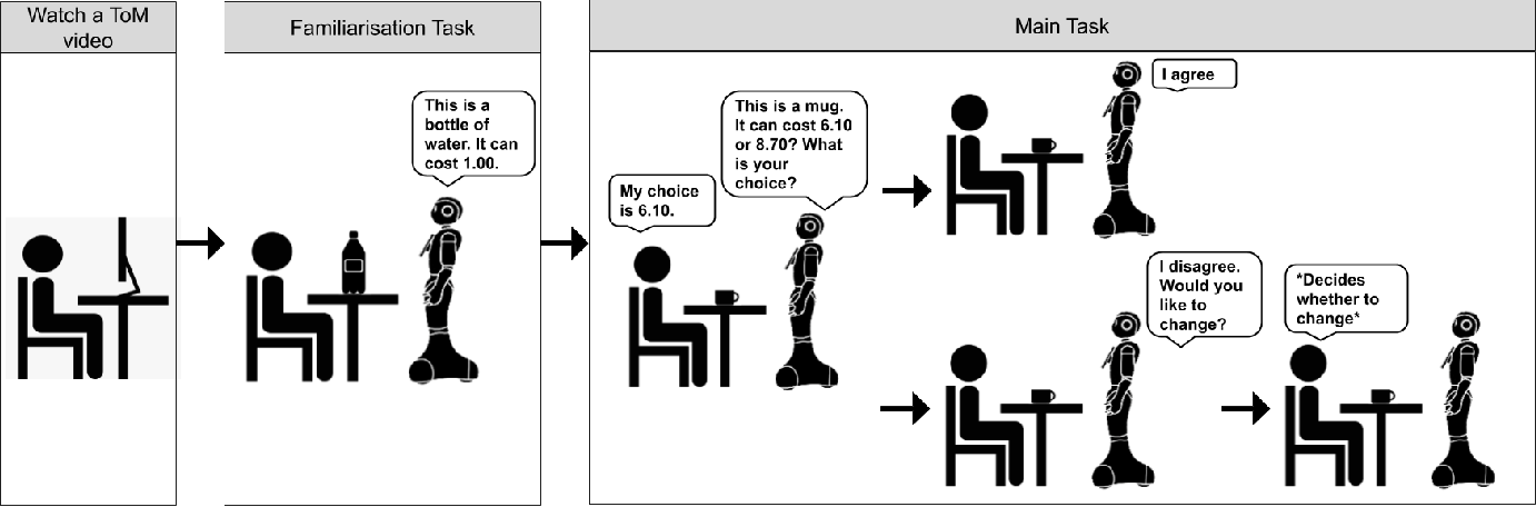 Figure 2 for When Would You Trust a Robot? A Study on Trust and Theory of Mind in Human-Robot Interactions