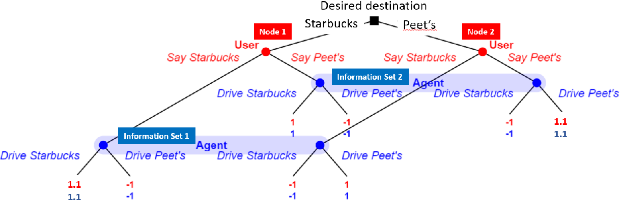 Figure 3 for Two Approaches to Building Collaborative, Task-Oriented Dialog Agents through Self-Play