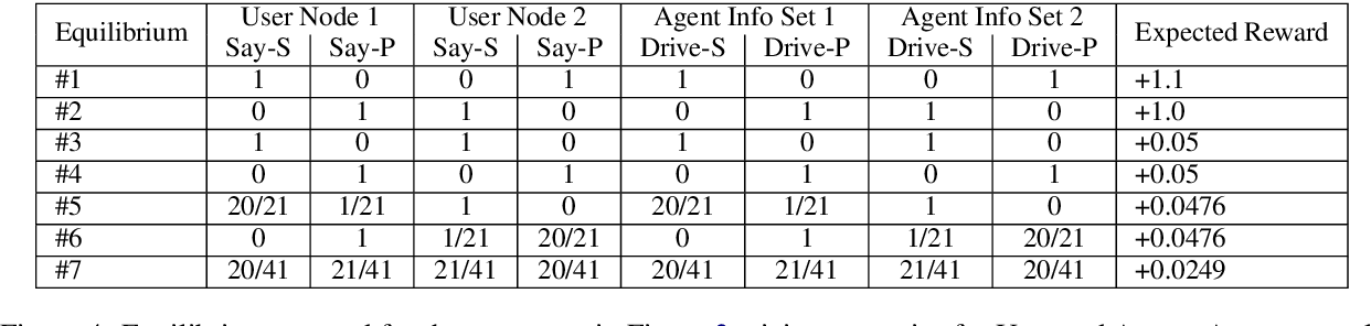 Figure 4 for Two Approaches to Building Collaborative, Task-Oriented Dialog Agents through Self-Play